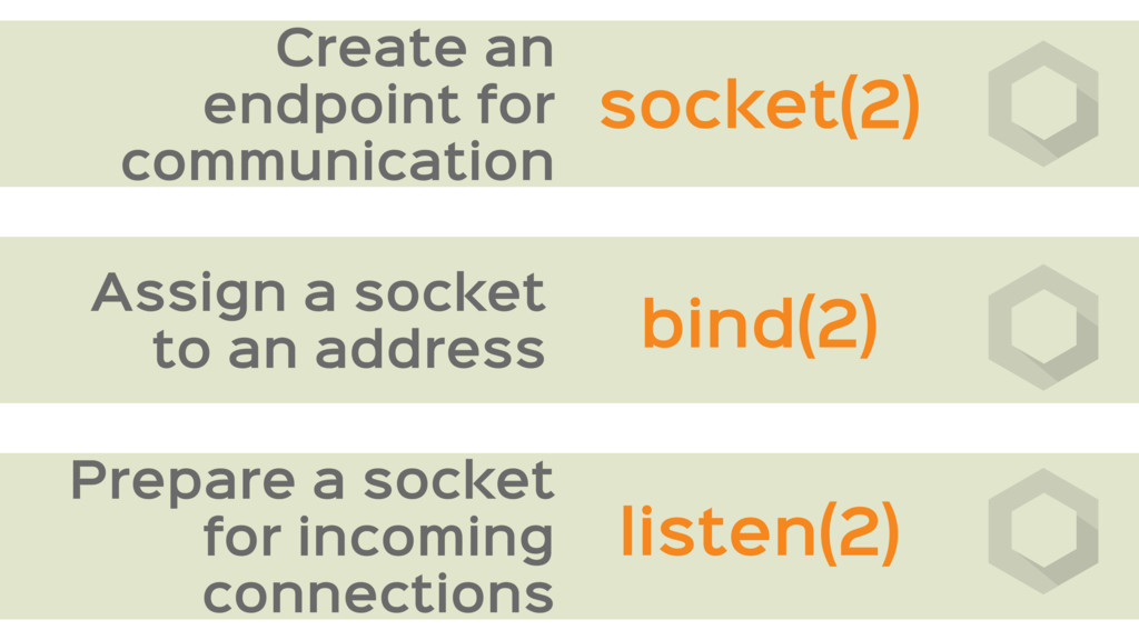 Create an endpoint for communication Prepare a ...