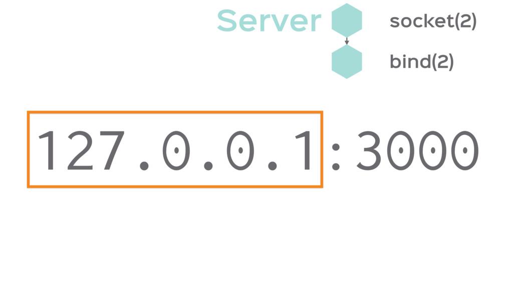 bind(2) socket(2) 127.0.0.1:3000 Server