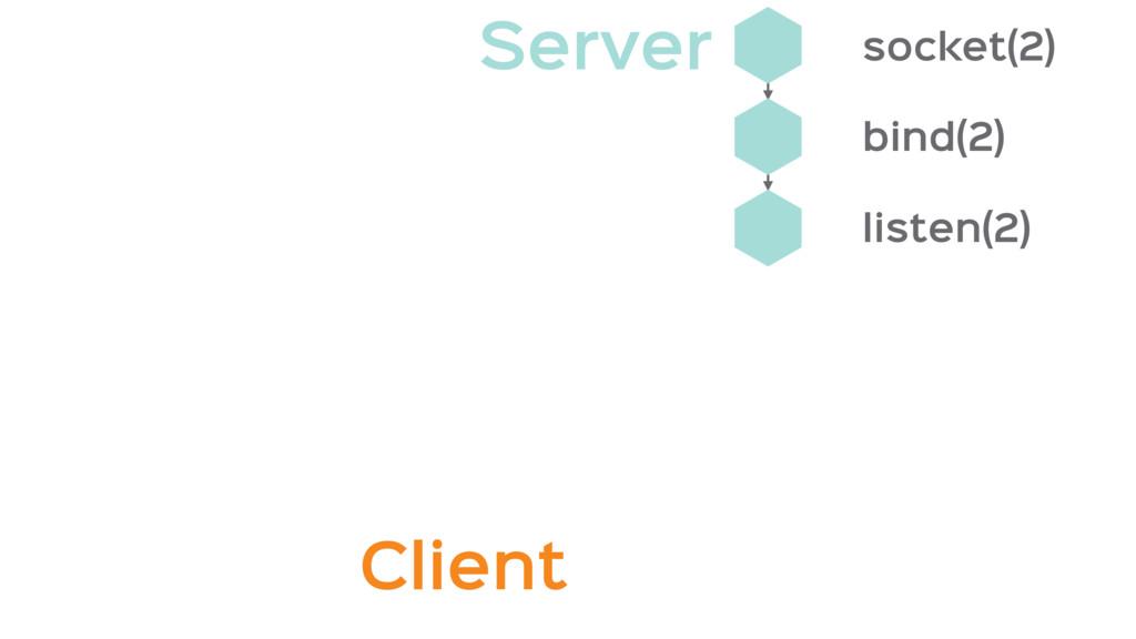 listen(2) bind(2) socket(2) Client Server