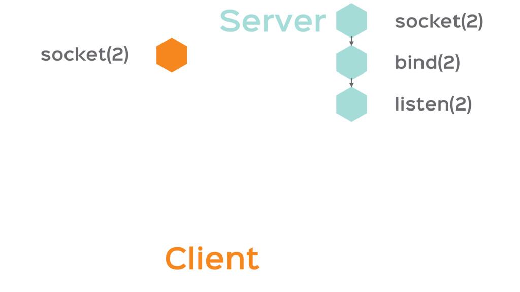 socket(2) listen(2) bind(2) socket(2) Client Se...