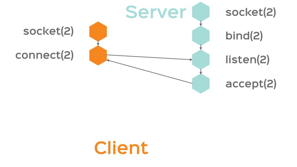 socket(2) connect(2) accept(2) listen(2) bind(2...