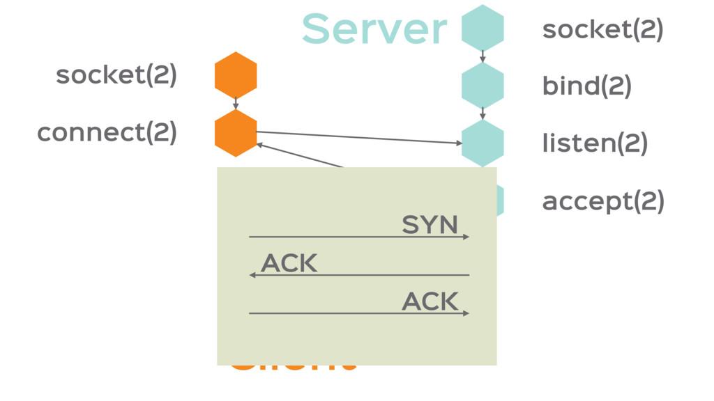 Client socket(2) connect(2) accept(2) listen(2)...
