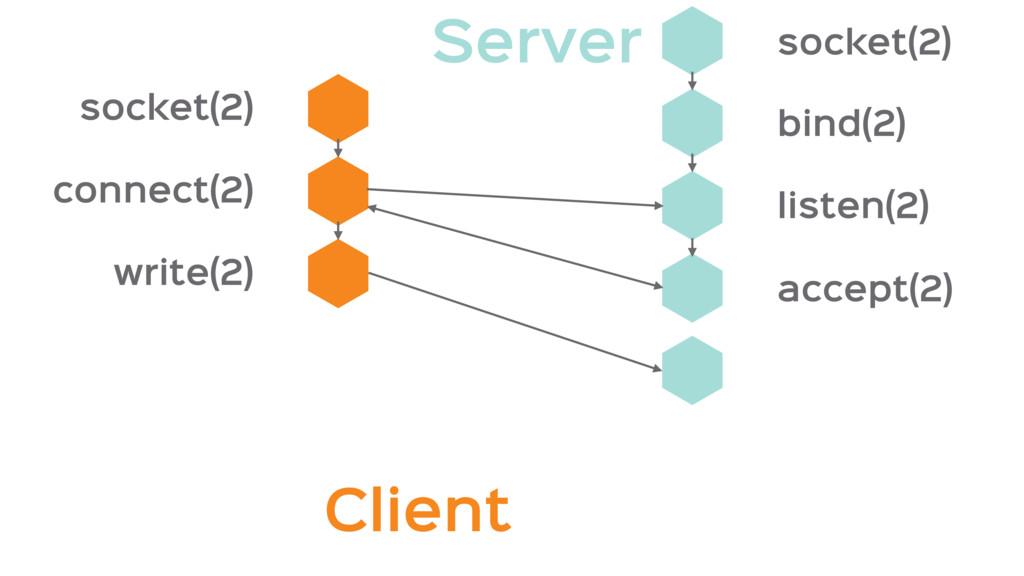 Client socket(2) connect(2) write(2) accept(2) ...