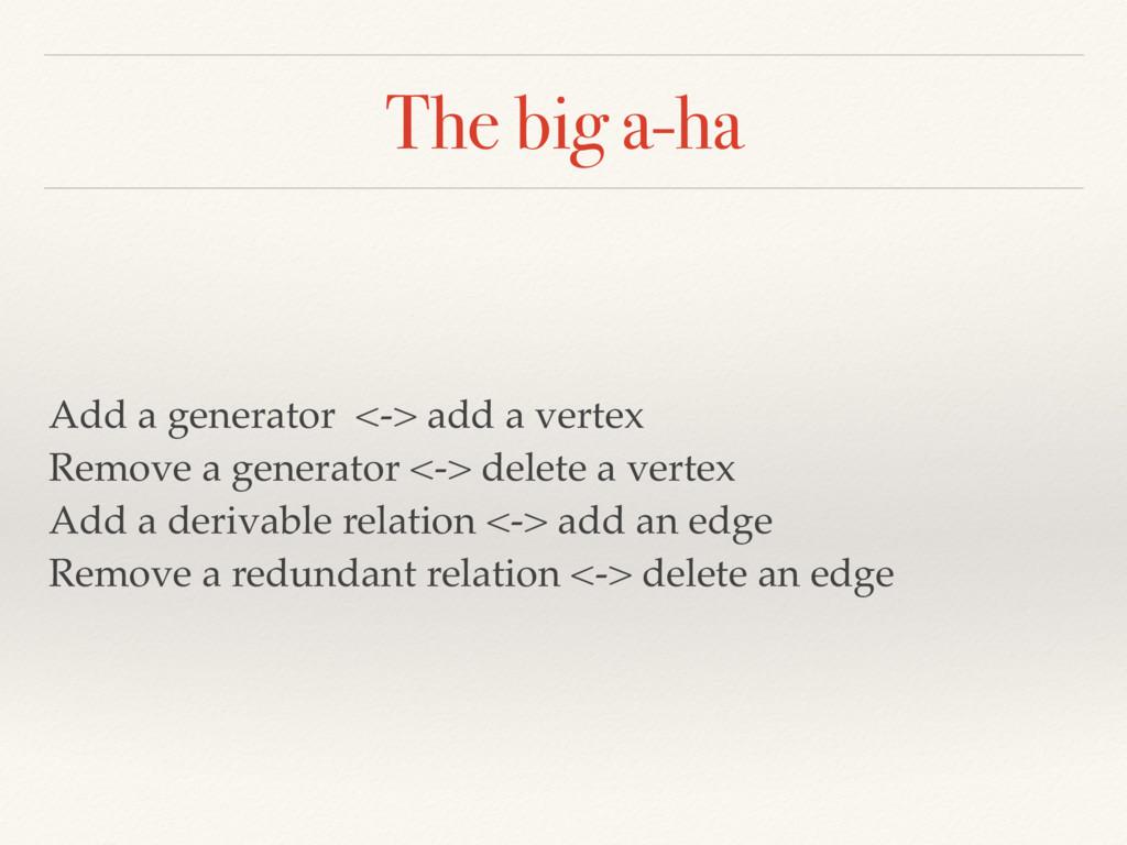 The big a-ha Add a generator <-> add a vertex ...