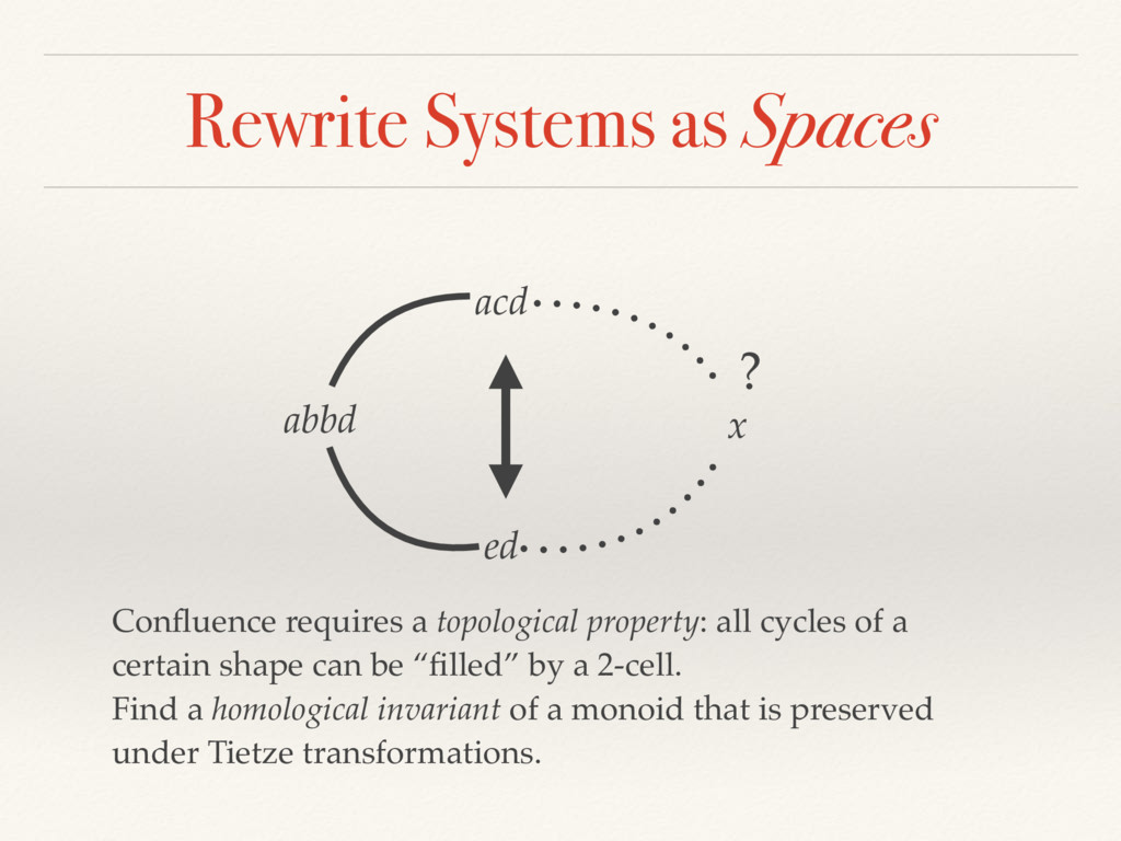 Rewrite Systems as Spaces abbd ed acd x ? Conflu...