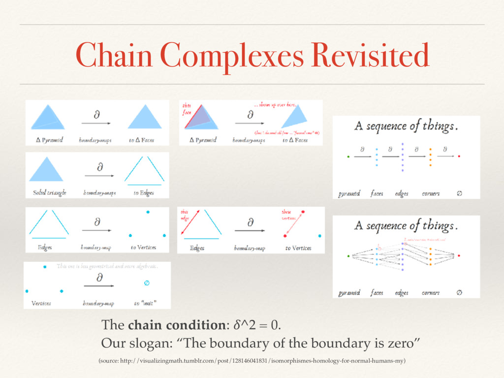Chain Complexes Revisited (source: http://visua...