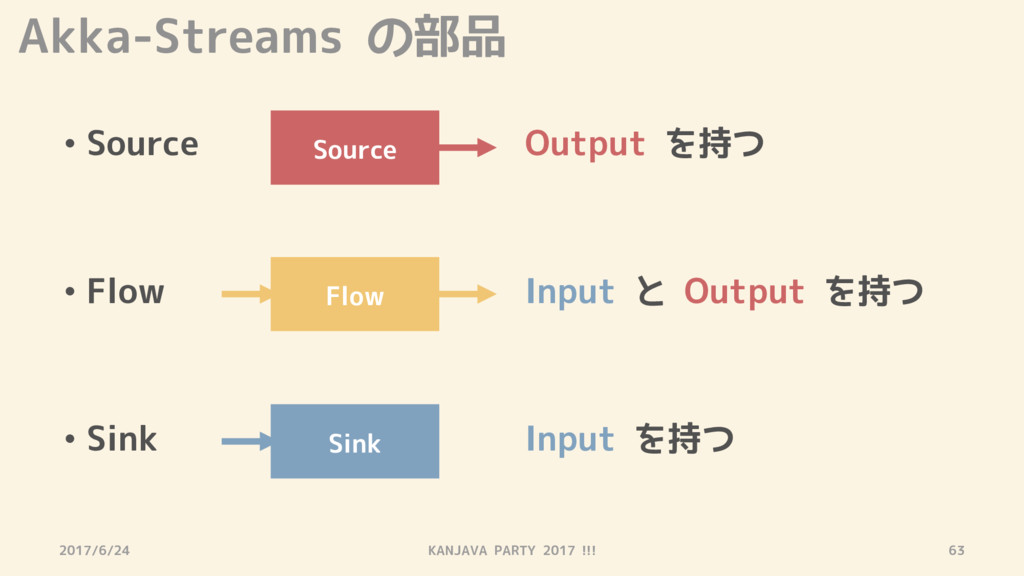 Akka-Streams の部品 • Source Output を持つ • Flow Inp...