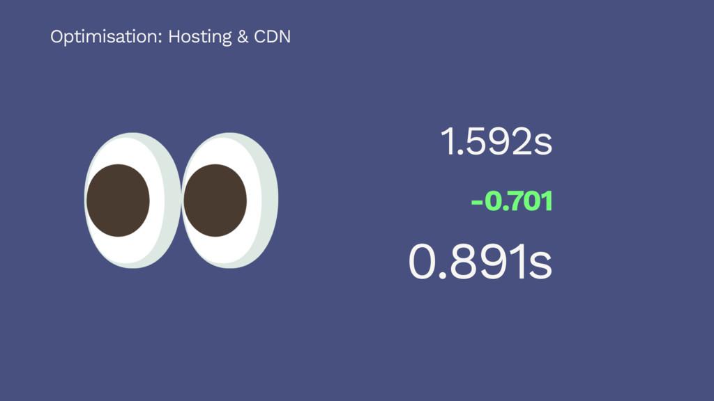 1.592s -0.701 0.891s Optimisation: Hosting & CDN