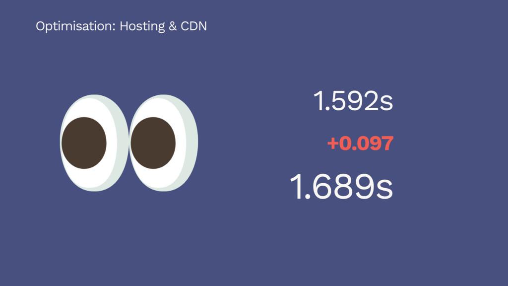 1.592s +0.097 1.689s Optimisation: Hosting & CDN