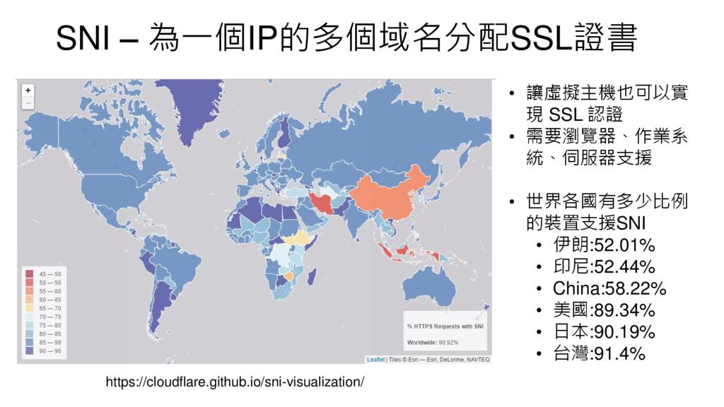 SNI – 為一個IP的多個域名分配SSL證書 • 讓虛擬主機也可以實 現 SSL 認證 • ...