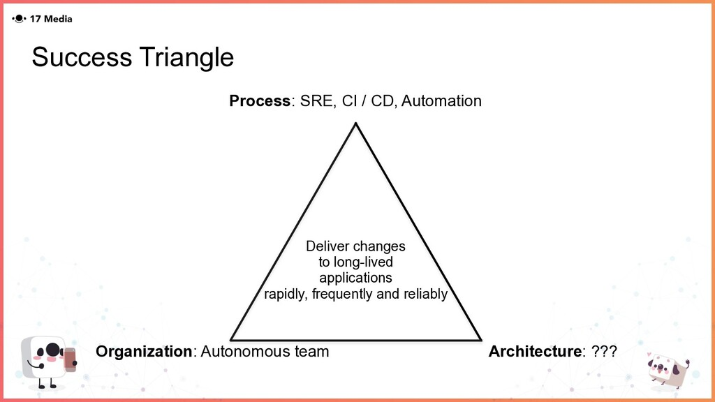 Success Triangle Deliver changes to long-lived ...