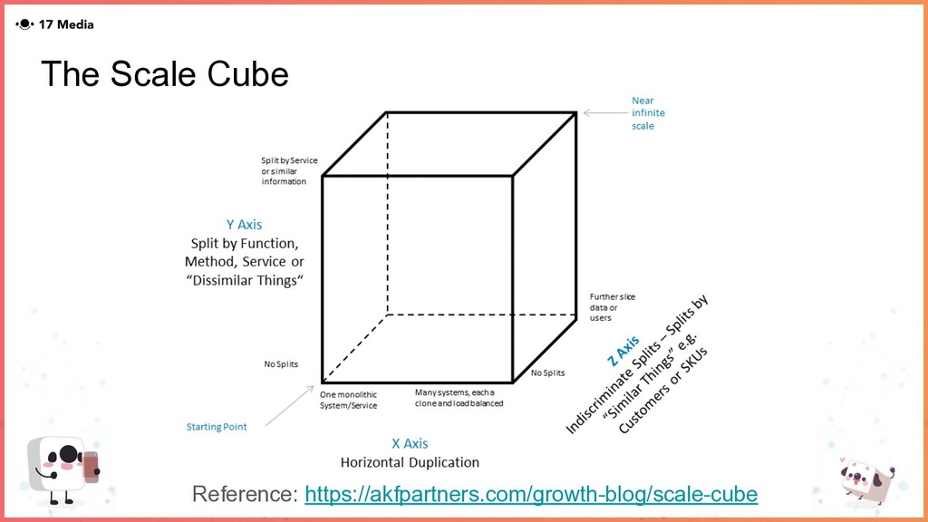 The Scale Cube Reference: https://akfpartners.c...