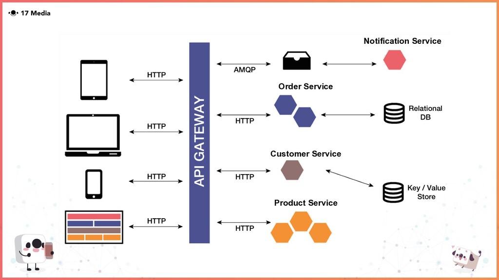 Order Service Customer Service Product Service ...