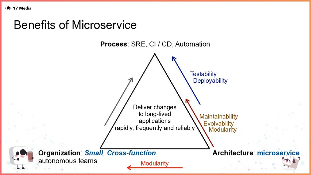 Benefits of Microservice Deliver changes to lon...