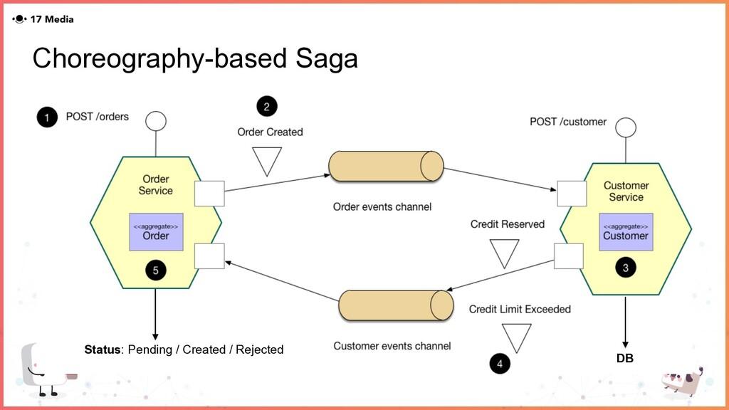 Choreography-based Saga Status: Pending / Creat...