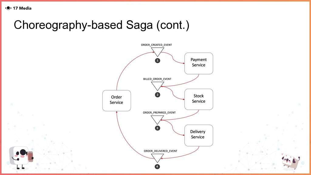 Choreography-based Saga (cont.)