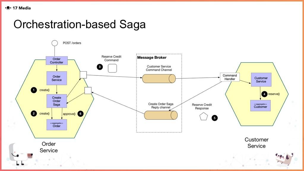 Orchestration-based Saga