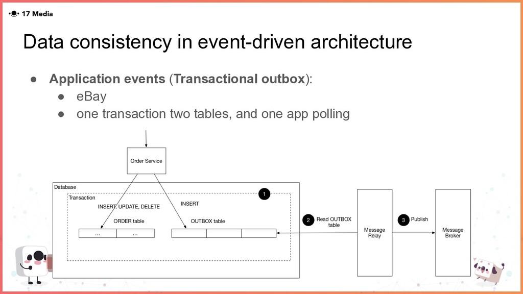Data consistency in event-driven architecture ●...