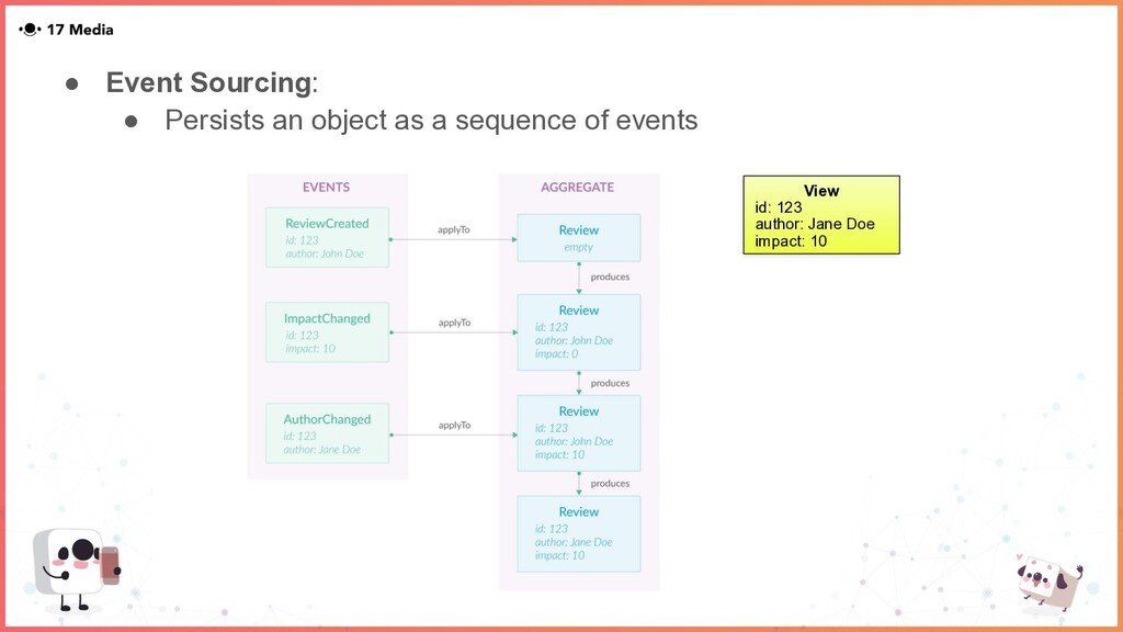 ● Event Sourcing: ● Persists an object as a seq...