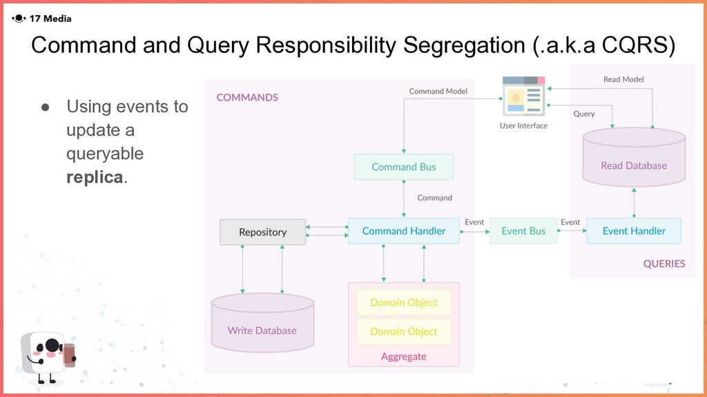 Command and Query Responsibility Segregation (....