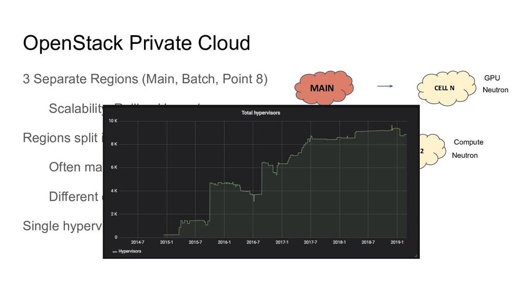 OpenStack Private Cloud 3 Separate Regions (Mai...