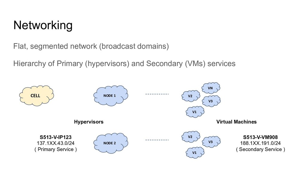 Networking Flat, segmented network (broadcast d...