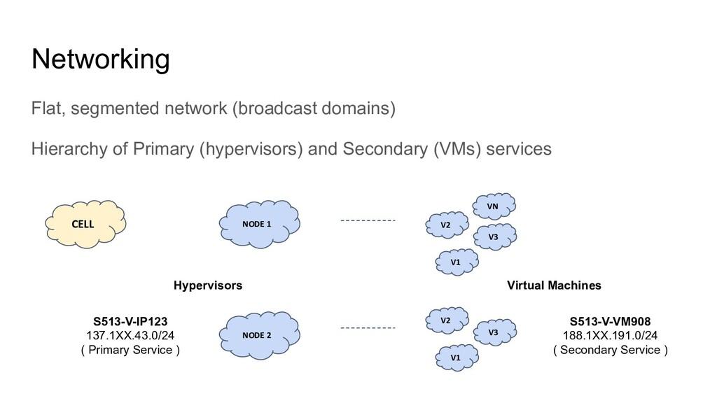 Networking Flat, segmented network (broadcast d...