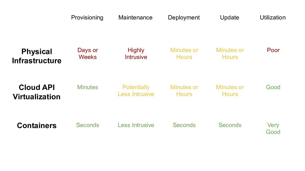 Provisioning Deployment Update Physical Infrast...