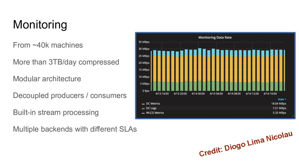 Monitoring From ~40k machines More than 3TB/day...