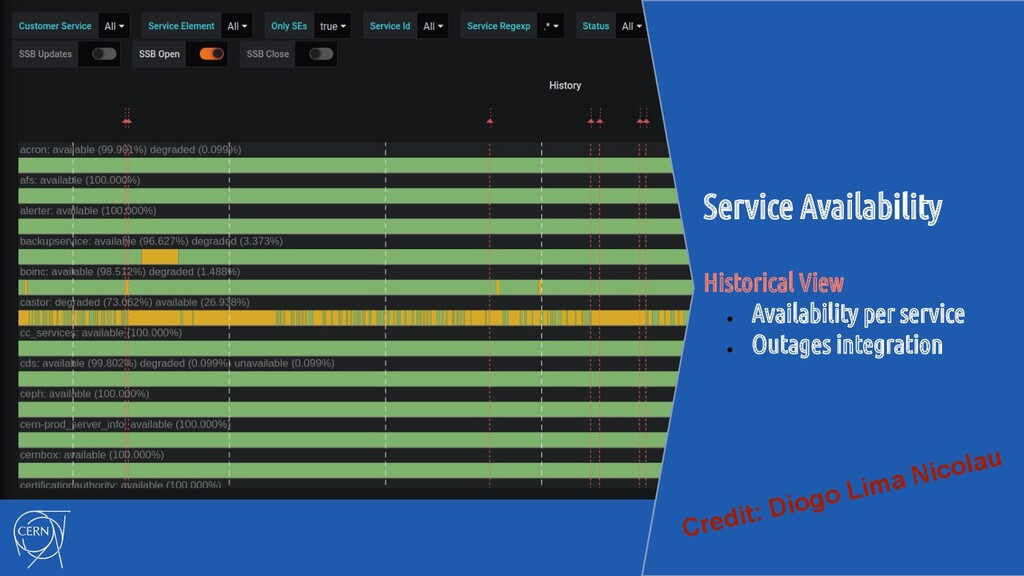 Service Availability Historical View ● Availabi...
