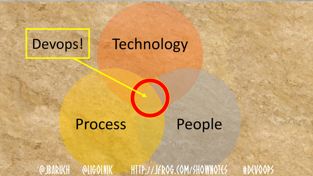 Technology People Process Devops! @JBARUCH @LIG...