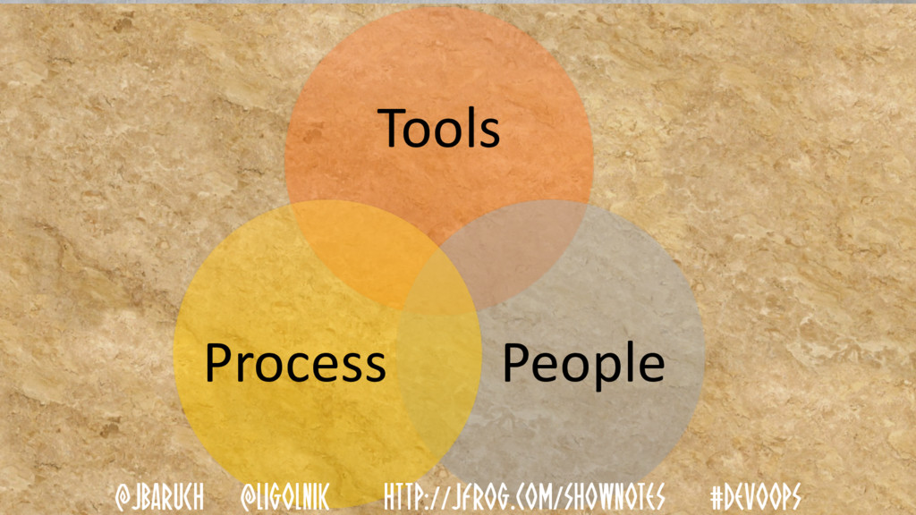 Tools People Process @JBARUCH @LIGOLNIK HTTP://...