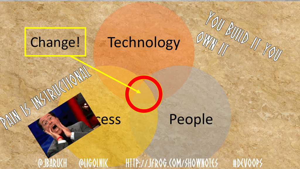 Technology People Process Change! @JBARUCH @LIG...