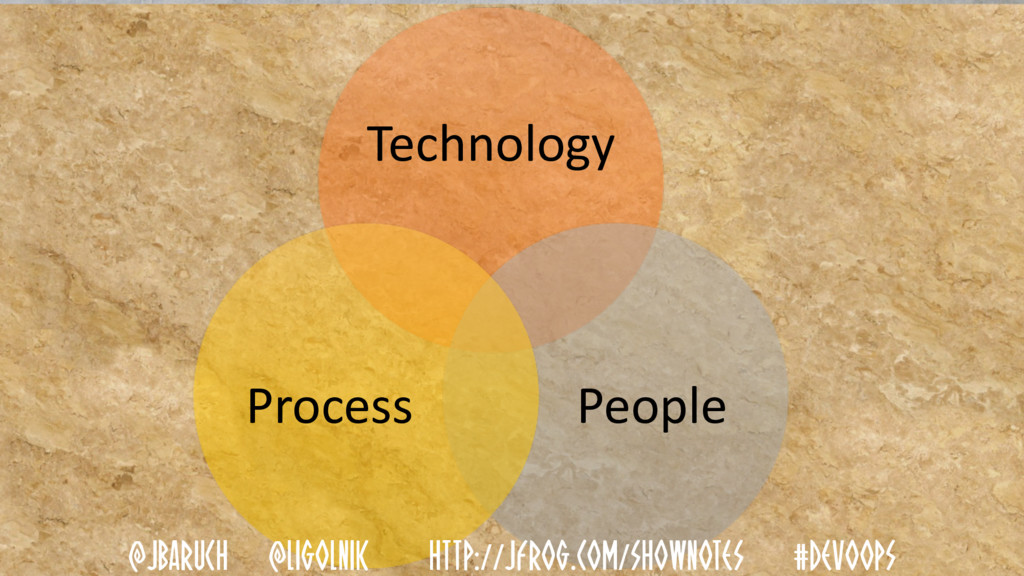 Technology People Process @JBARUCH @LIGOLNIK HT...
