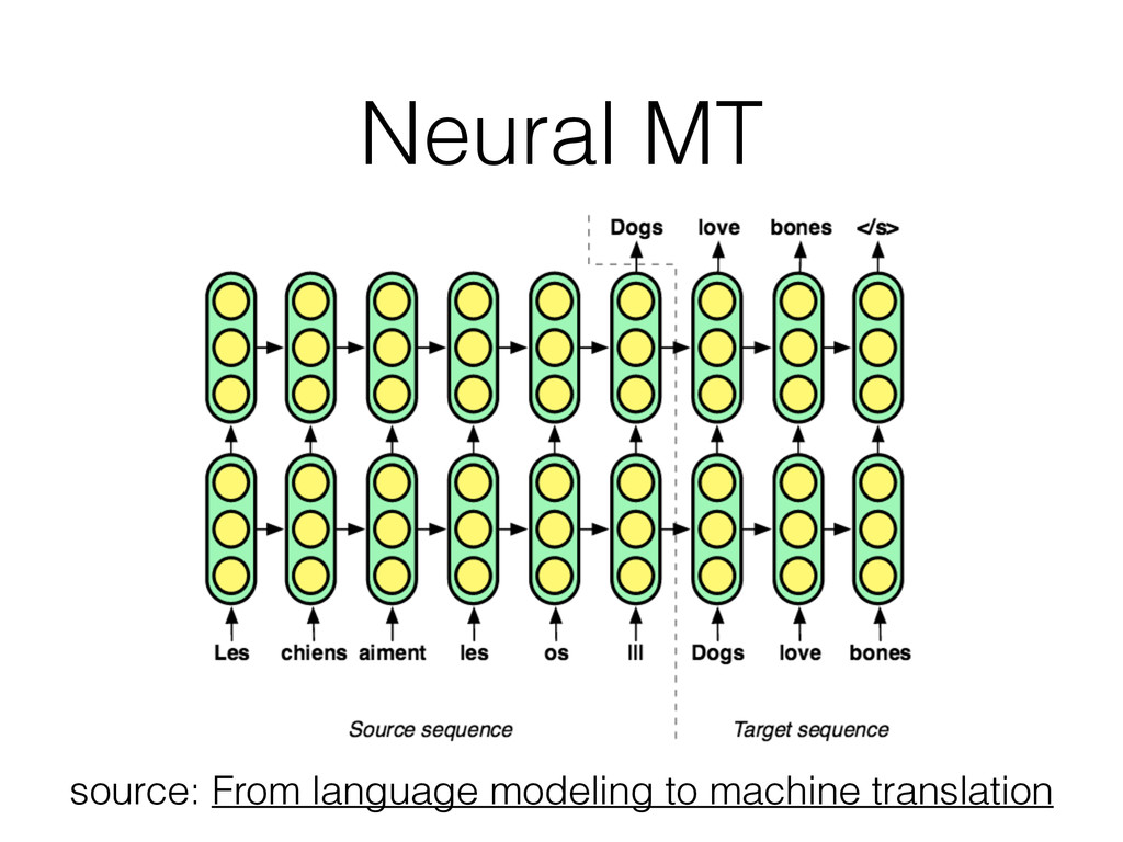 Neural MT source: From language modeling to mac...