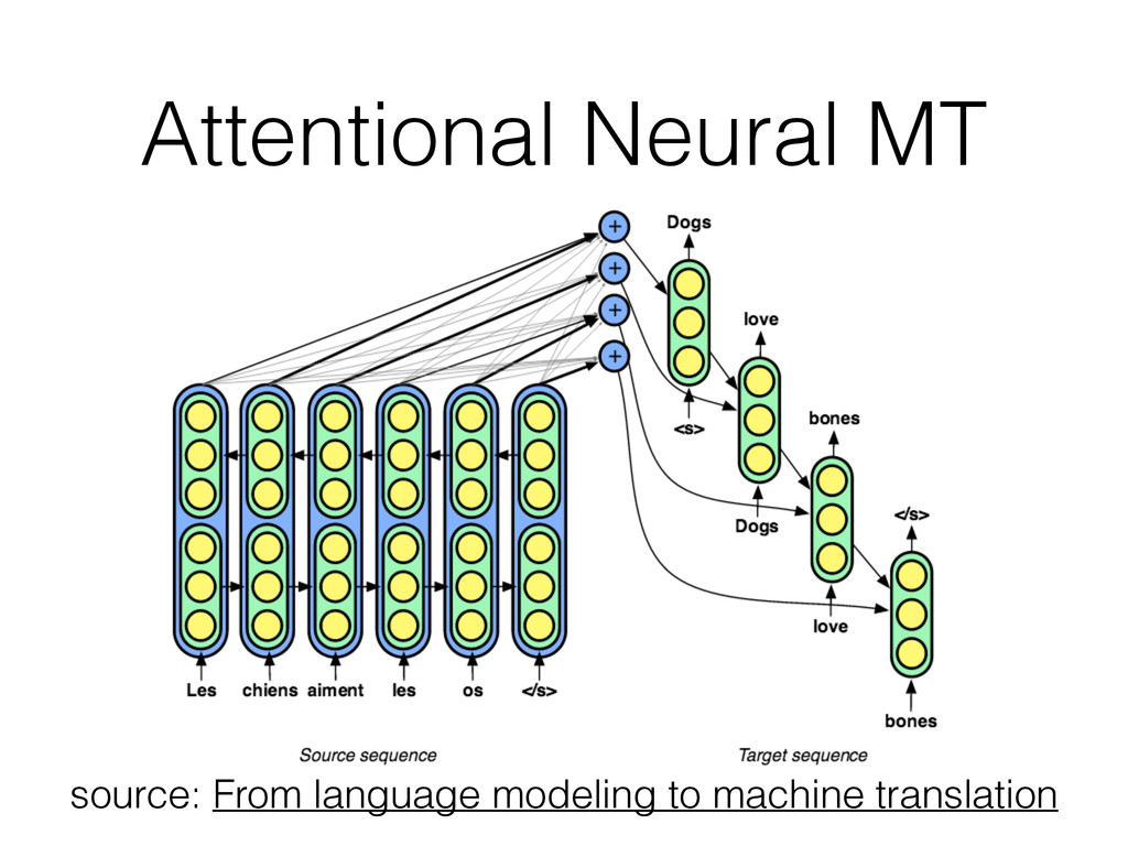 Attentional Neural MT source: From language mod...