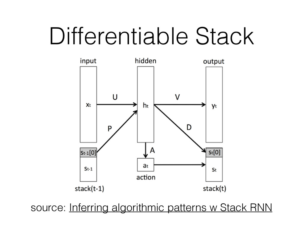 Differentiable Stack source: Inferring algorith...