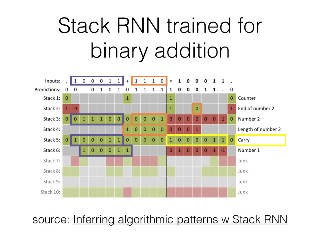 Stack RNN trained for binary addition source: I...