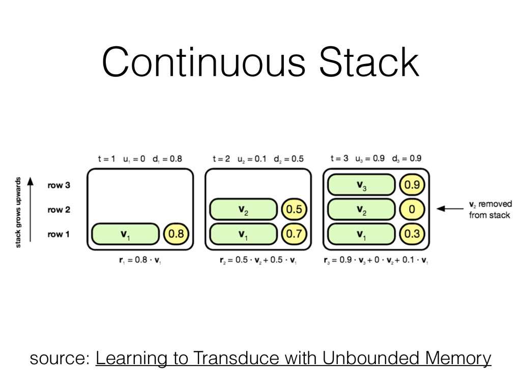 Continuous Stack source: Learning to Transduce ...