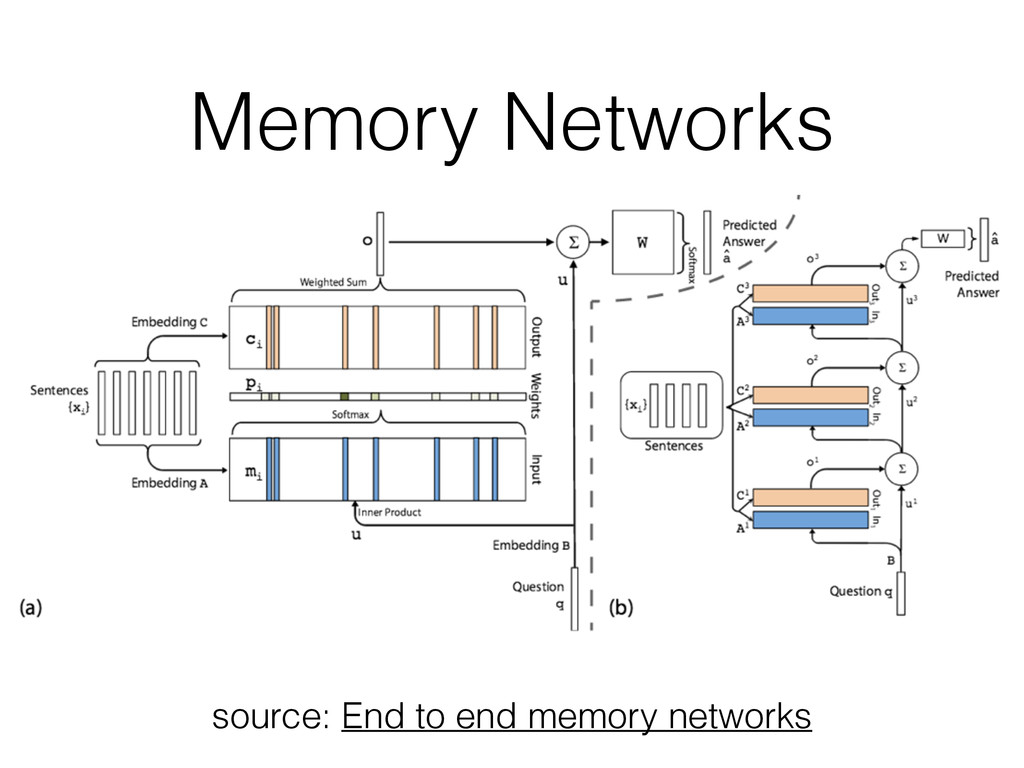 Memory Networks source: End to end memory netwo...