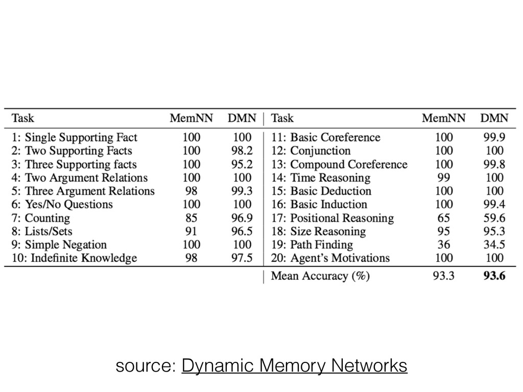 source: Dynamic Memory Networks