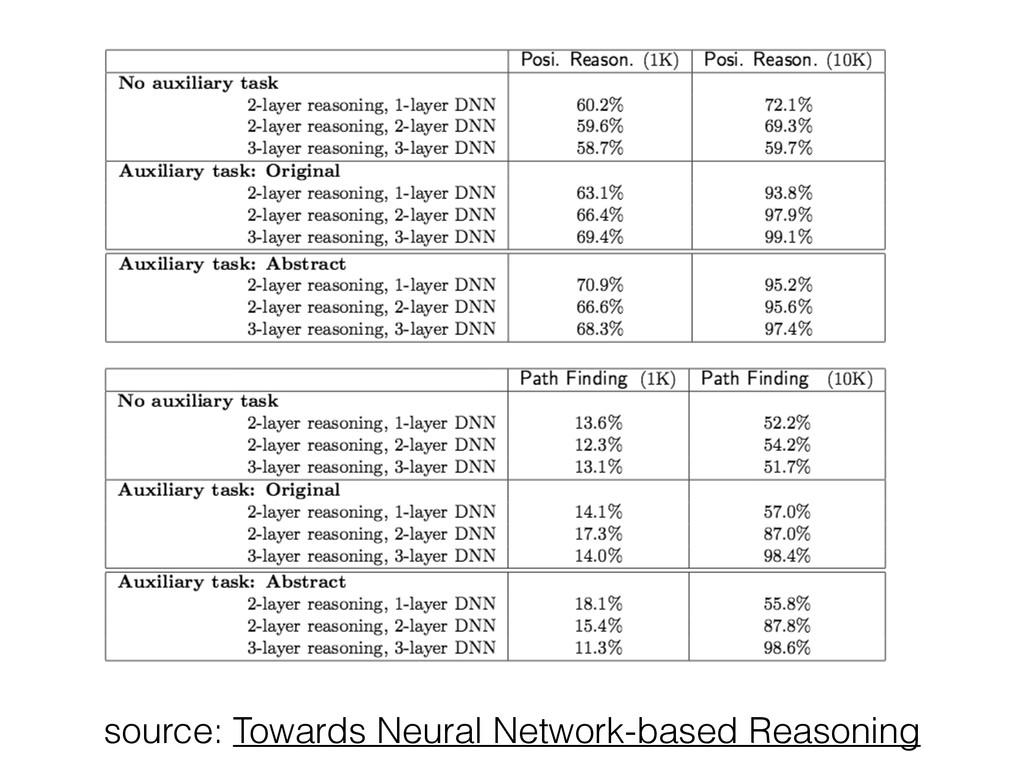source: Towards Neural Network-based Reasoning