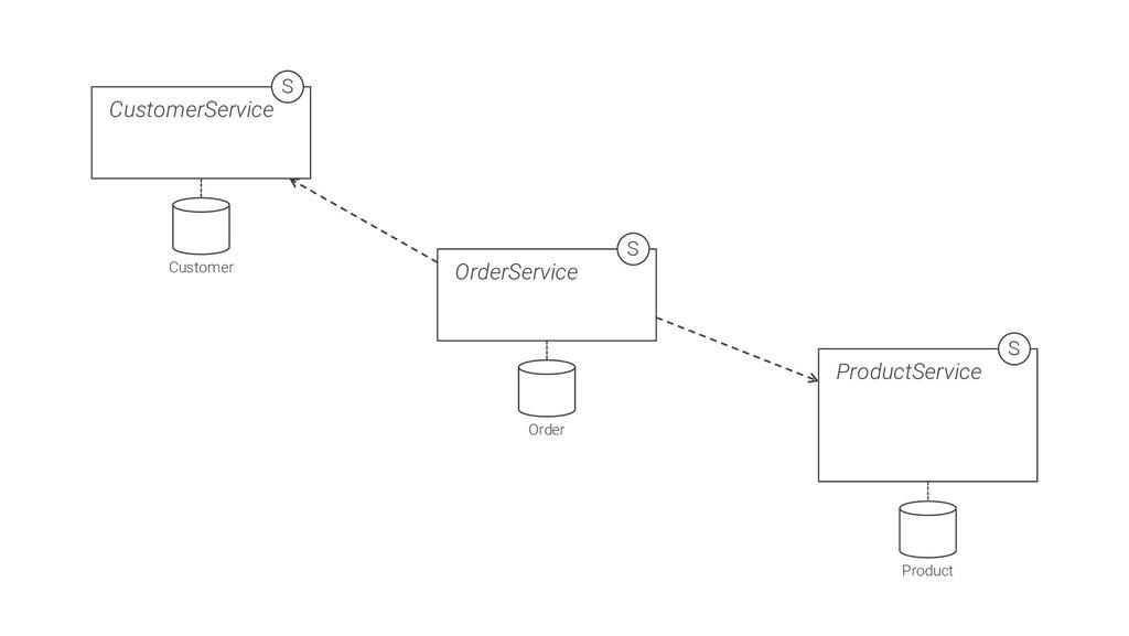 CustomerService S Customer OrderService S Order...
