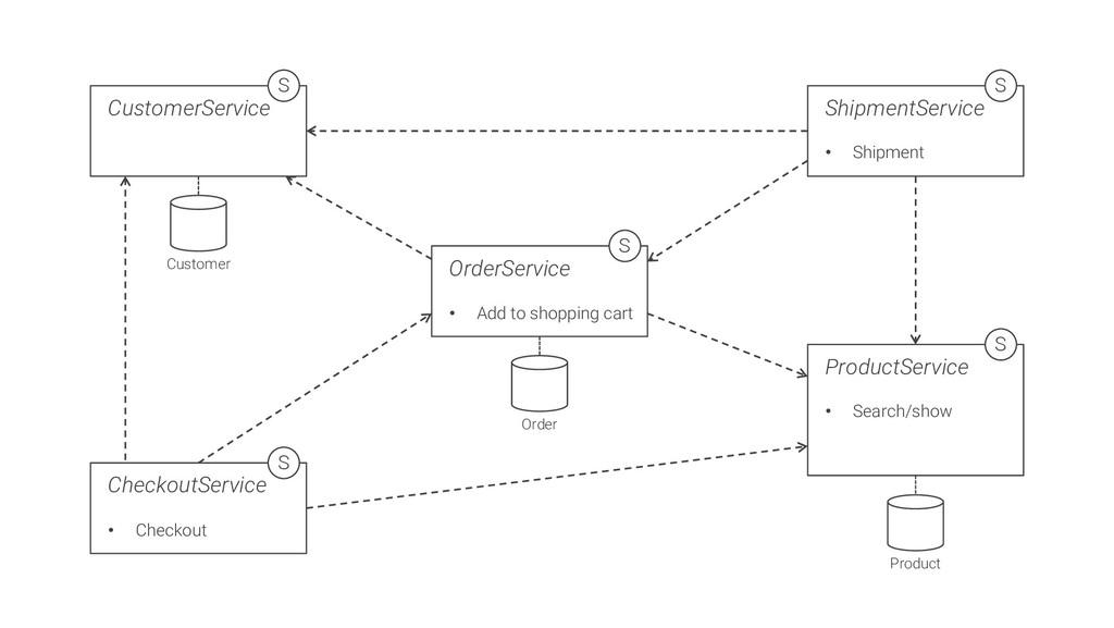 CustomerService S Customer OrderService • Add t...