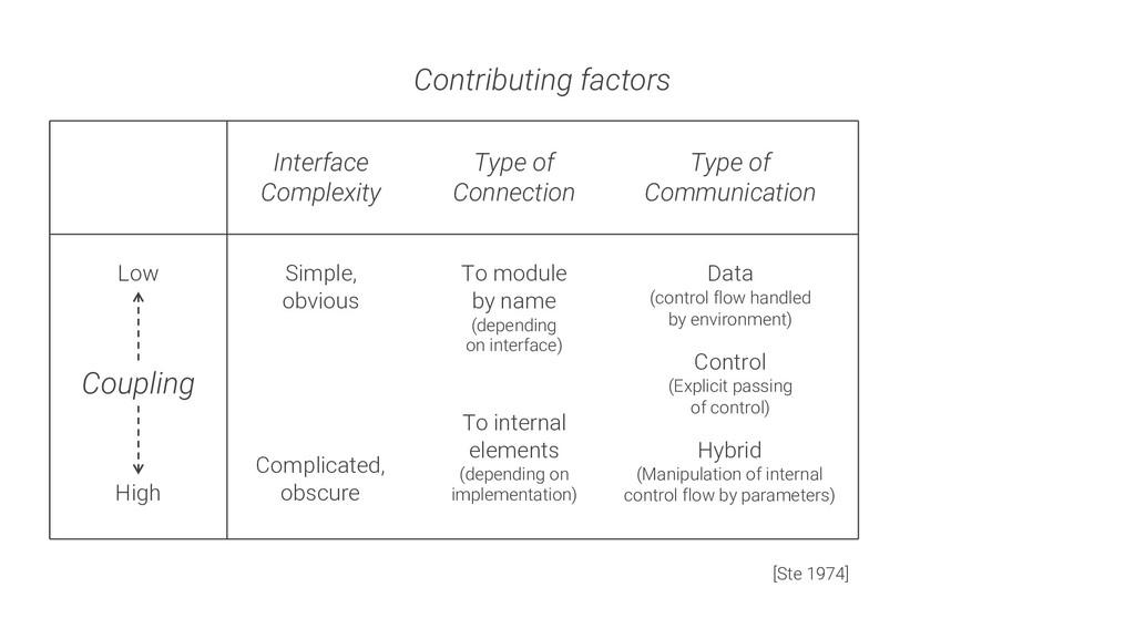 Coupling High Low Contributing factors Interfac...