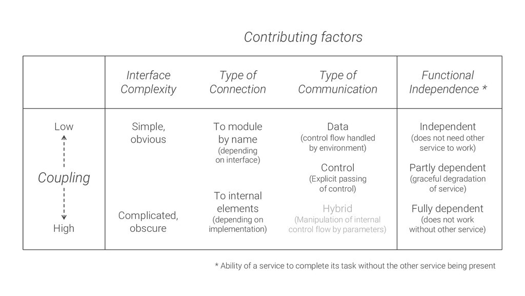 Contributing factors Interface Complexity Type ...
