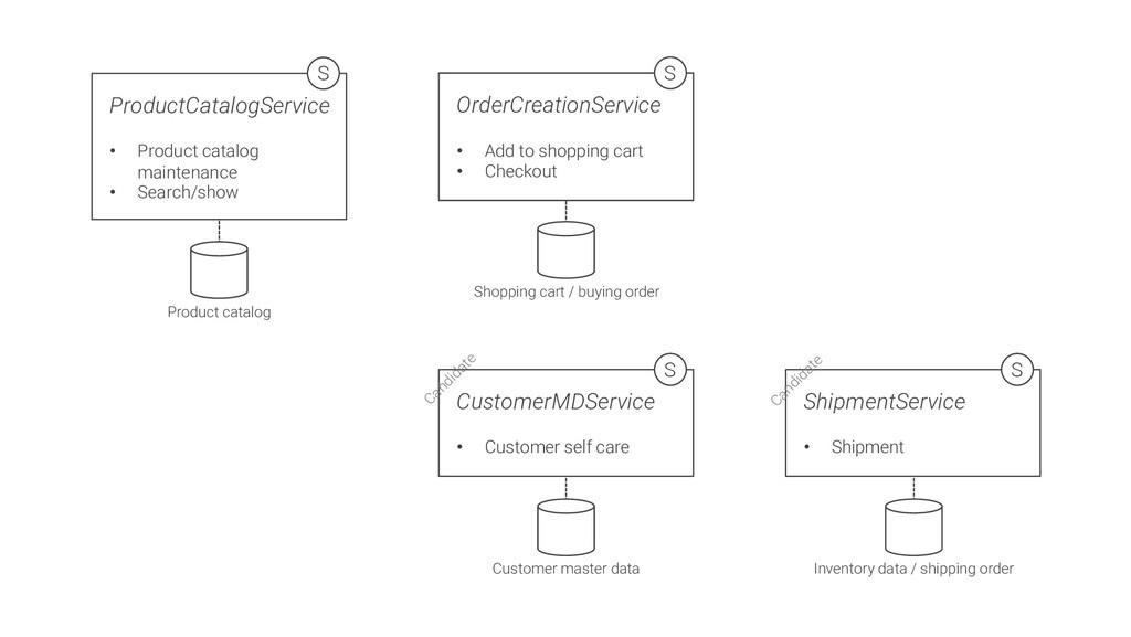 ProductCatalogService • Product catalog mainten...