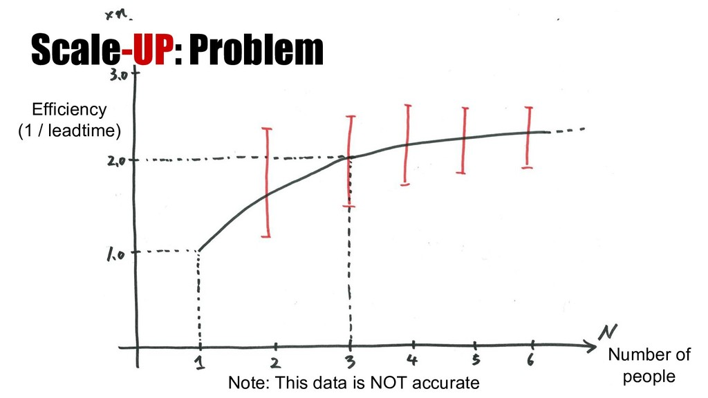 Scale-UP: Problem Efficiency (1 / leadtime) Num...