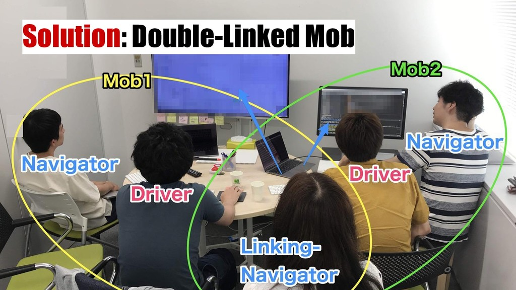 Solution: Double-Linked Mob