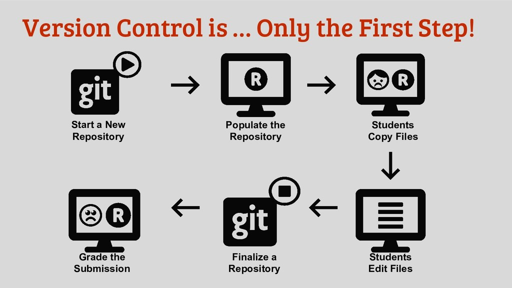 Start a New Repository Version Control is … Onl...